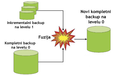 Oracle incremental backup level 0 and 1